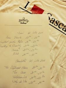 rockers challenge sasca 2014